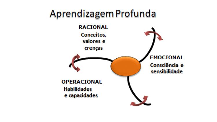 como ativar o potencial para liderar pessoas