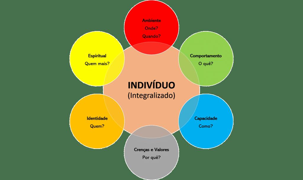 Múltiplas Inteligências e Níveis Neurológicos