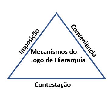 Os Jogos de Hierarquia