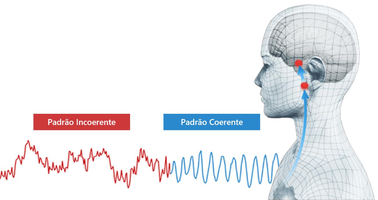 Apreciação: Um Recurso Avançado no Sistema HeartMath