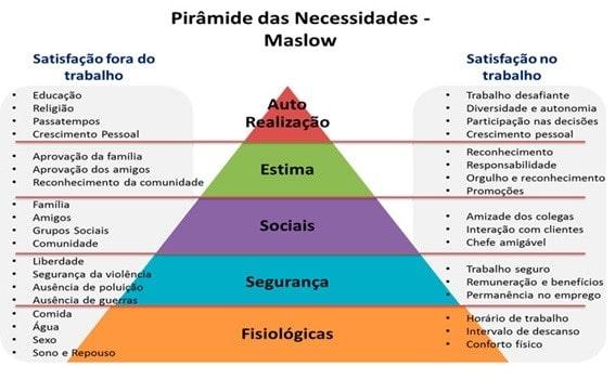 Pirâmide das Necessidades Humanas de Maslow - Desenvolvimento Psicológico