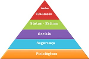 Gestão da Experiência do Colaborador: Sua empresa precisa ser especialista nessa atividade! - Pirâmide de Maslow